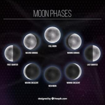 Księżyc fazy tle