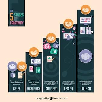 Infografía de progreso del proceso creativo