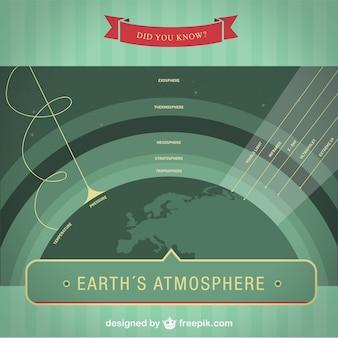 Vector infografía de la atmósfera