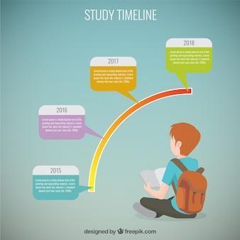 Línea de tiempo de estudio