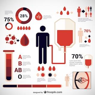 Plantilla de infografía de donación de sangre