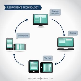 Vector de tecnología adaptativa