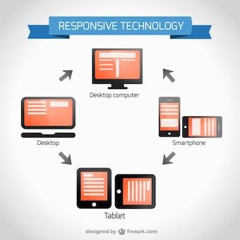 Vector ilustración de diseño responsivo