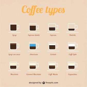 Vector tipos de café