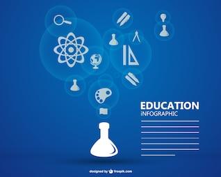 Educação científica infográfico livre