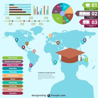 Mundo elementos infográfico educação