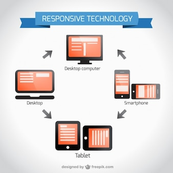 Design de tecnologia sensível