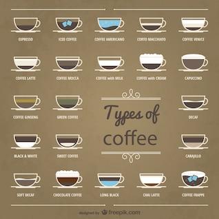 Tipos de coleta de café