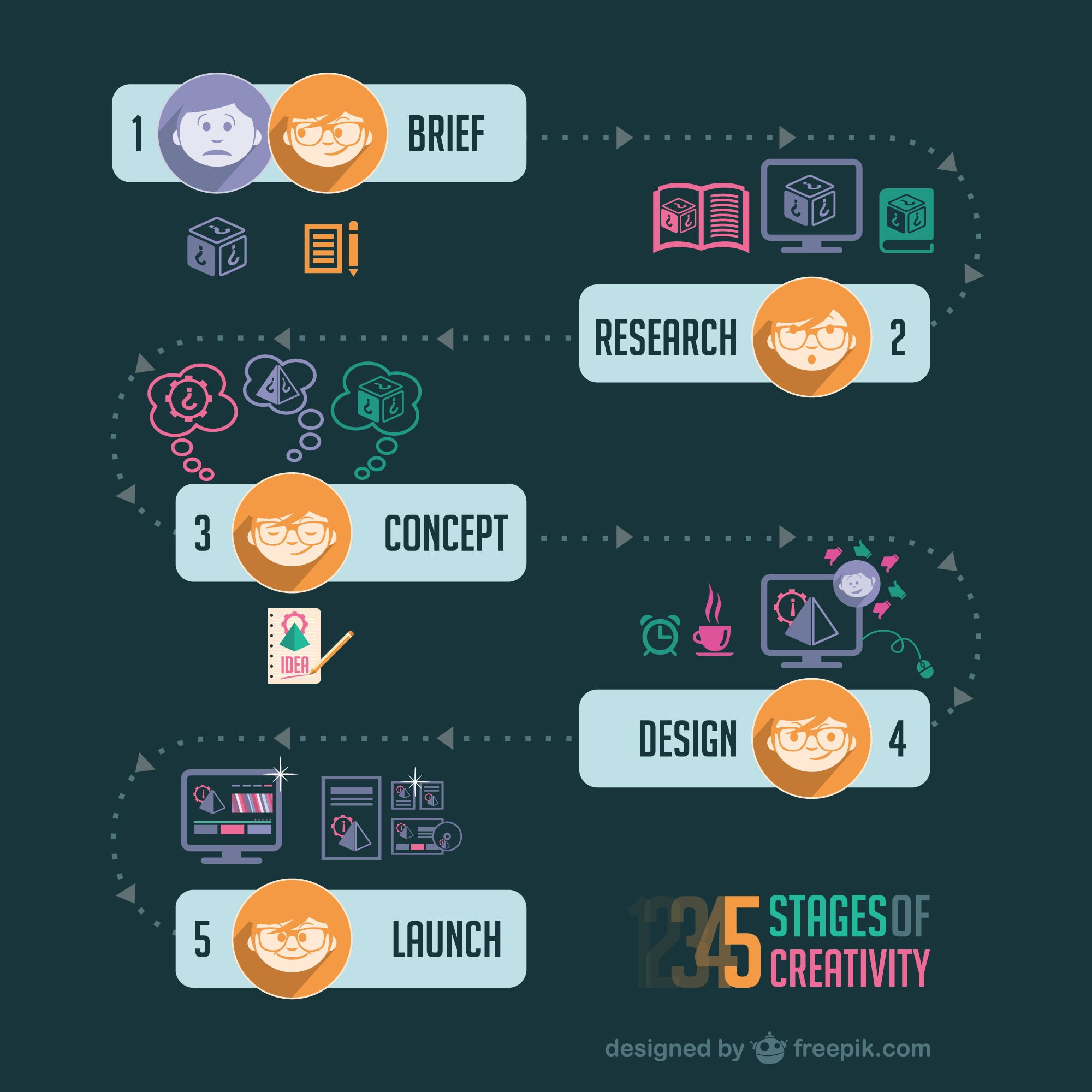 Creative strategy process infographic