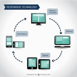 Responsive devices set