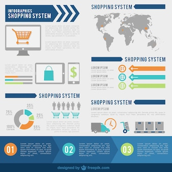 Shopping system infographic
