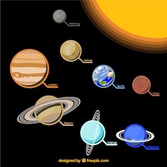 Solar system infographic
