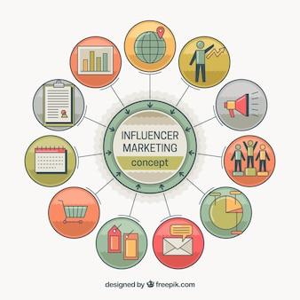 Circular influencer marketing concept
