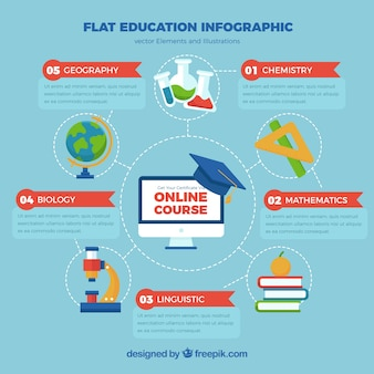 Circular infographics about education