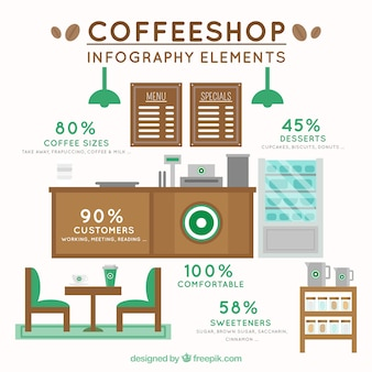 Coffee shop elements