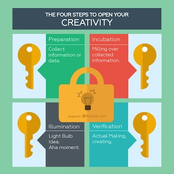 Creativity step by step infographic with keys