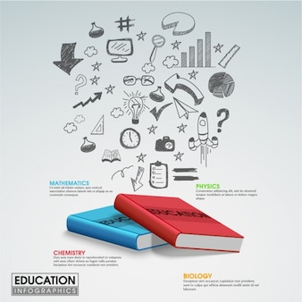 Educational infographic with books and hand-drawn elements