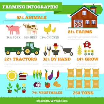 Farming infographic