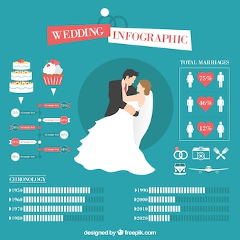 Funny weeding infographic