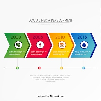 Infographic about social media development