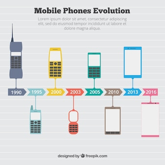 Infographic about the evolution of mobile phones