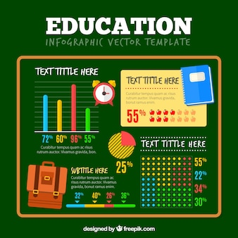 Interesting infographic about education over green background