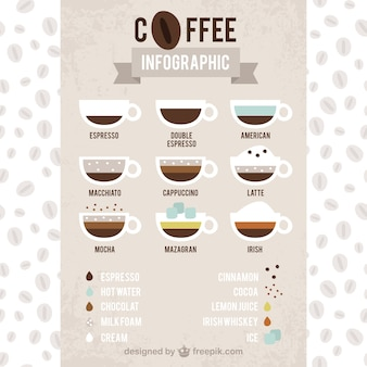 Kinds of coffee infography