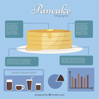 Pancake infographic with different graphs