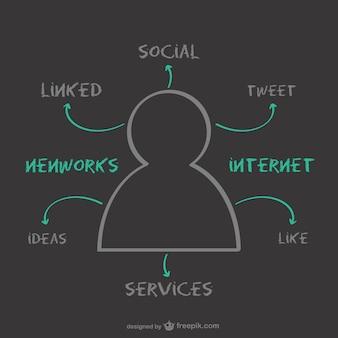 Social media names in a chalkboard