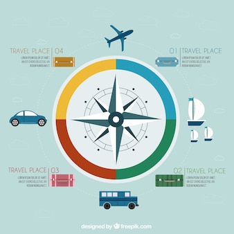 Travel infographic with a compass
