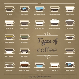 Types of coffee collection