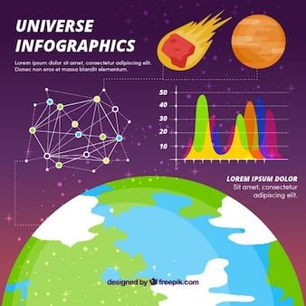Univers infographics