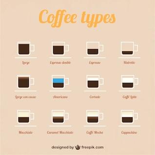 Types de café vecteur