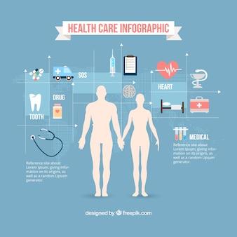 Les soins de santé infographie