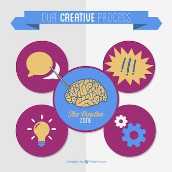 Vecteur de processus créatif design plat