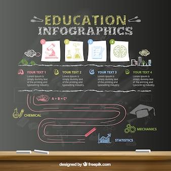 Education infographie sur le tableau noir