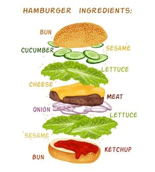 Hamburguer conception des ingrédients