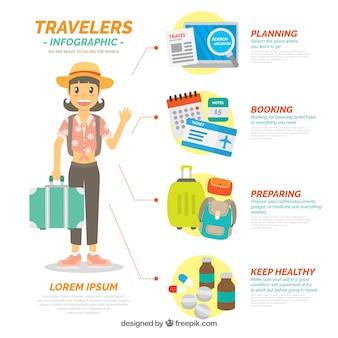 Infographies de voyageurs avec éléments de voyage de base