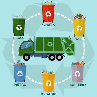 La conception des ordures de fond