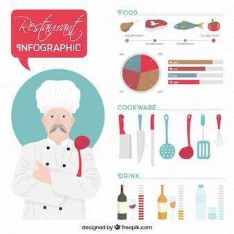 Restaurant infographie avec un chef