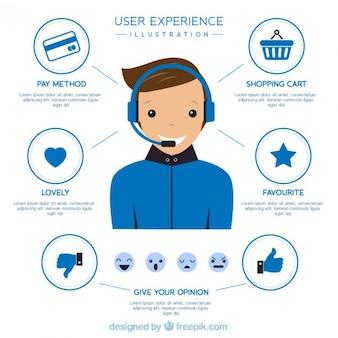 Service à la clientèle pour l'expérience utilisateur