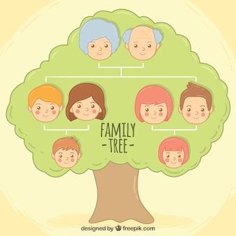 árbol genealógico con caras de parientes