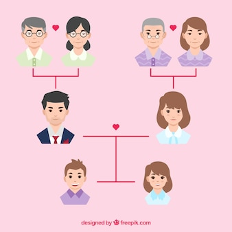 Árbol genealógico con miembros planos