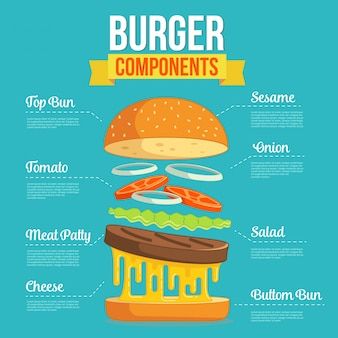 Diseño componentes de la hamburguesa planas