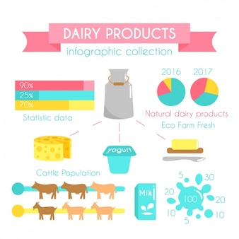 Elementos de infografía de lácteos
