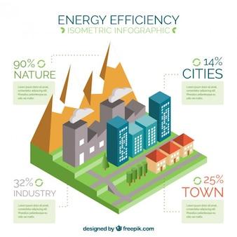 Gráfico sobre eficiencia energética