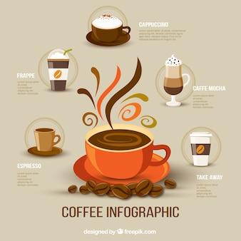 Infogradía de café
