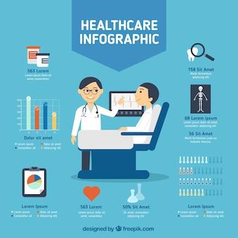 Infografía de asistencia médica