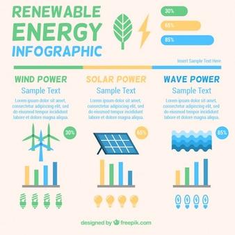Infografía de energía renovable