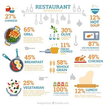 Infografía bonita de restaurante en estilo plano
